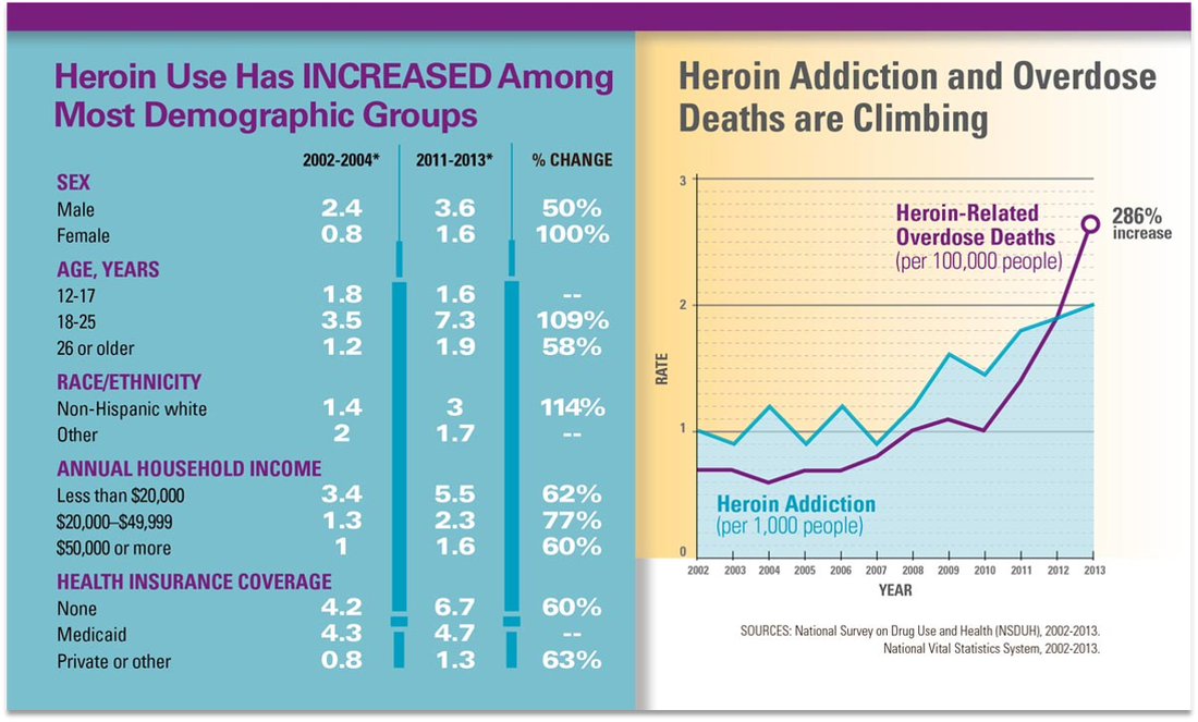 Heroin Addictions