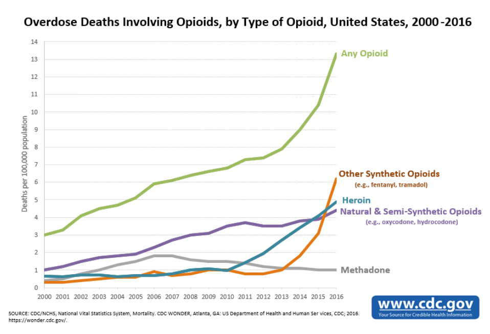 overdose-deaths-opioids